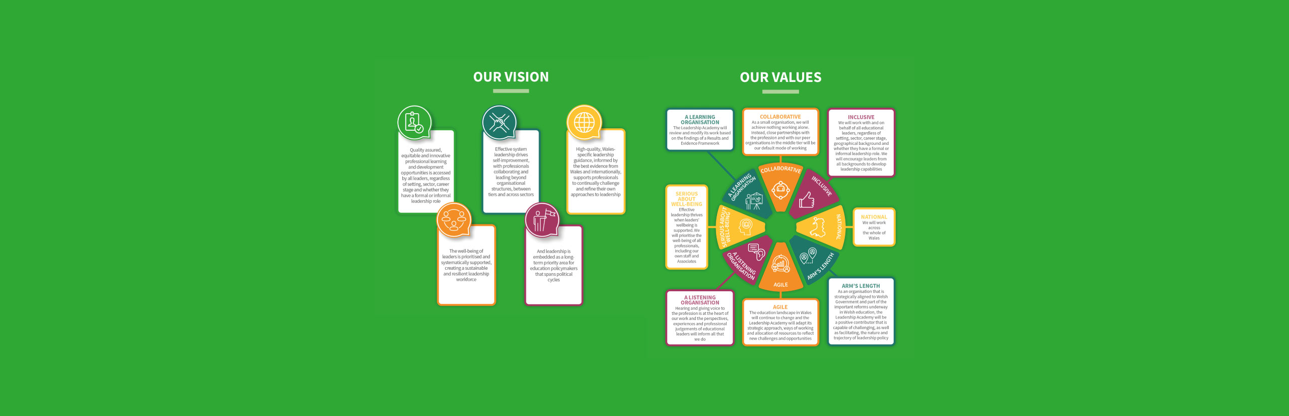 Vision and Values graphic - English