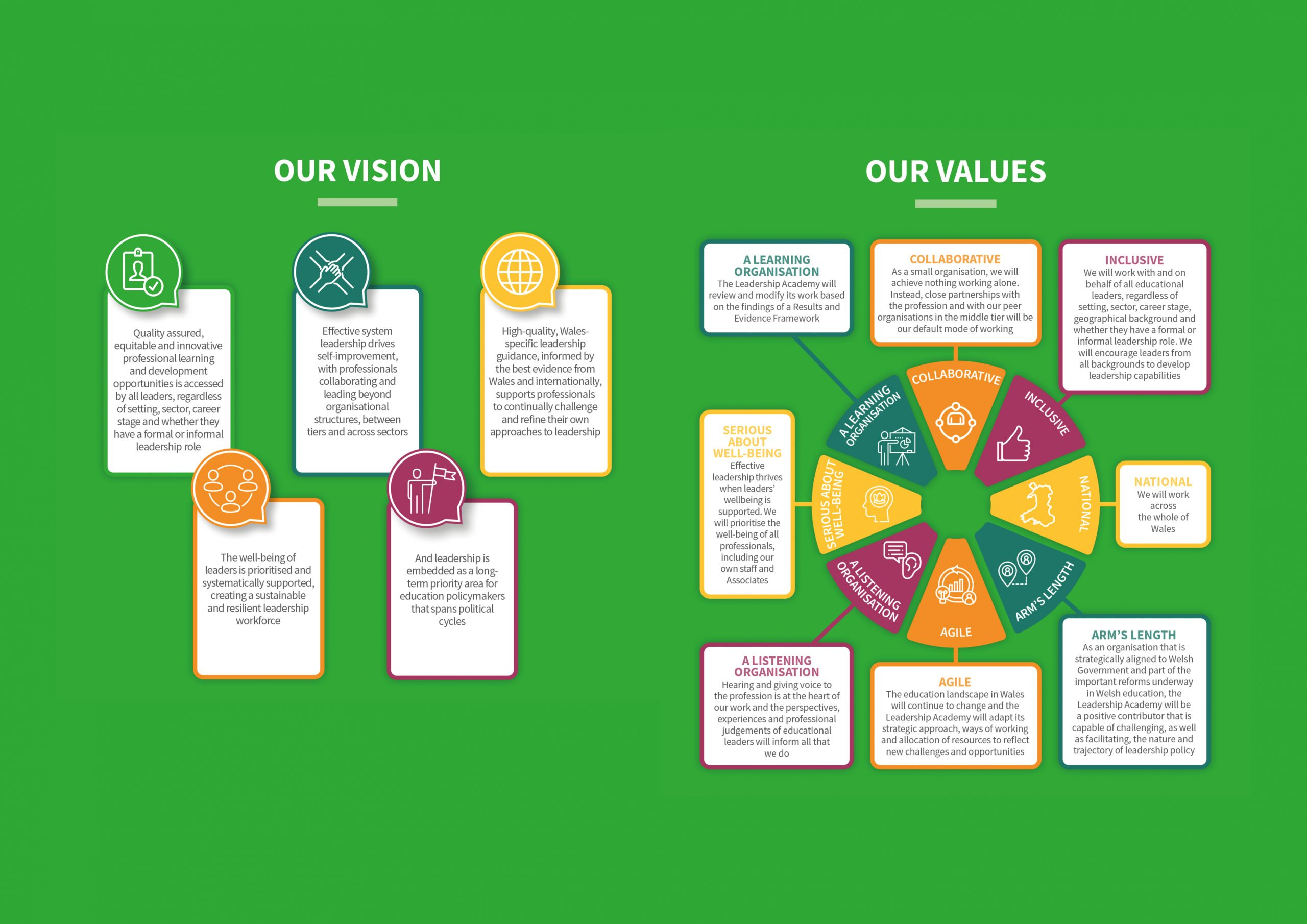Our Vision and Values graphic in English - nael.cymru